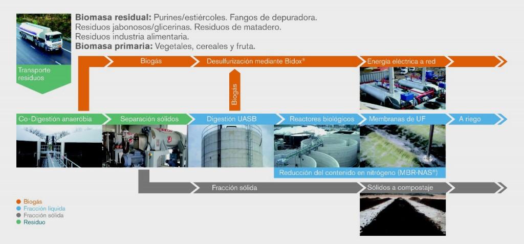 Ahidra produccion de biogas