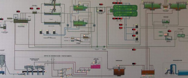 Automated control panel with SCADA